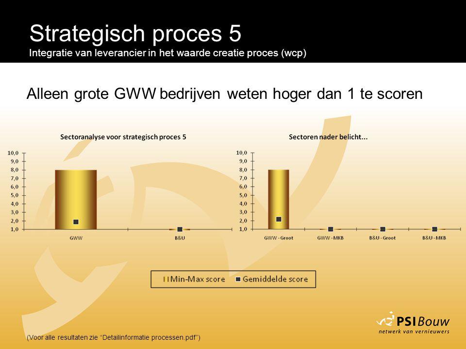 Strategisch proces 5 Integratie van leverancier in het waarde creatie proces (wcp) Alleen grote GWW bedrijven weten hoger dan 1 te scoren.