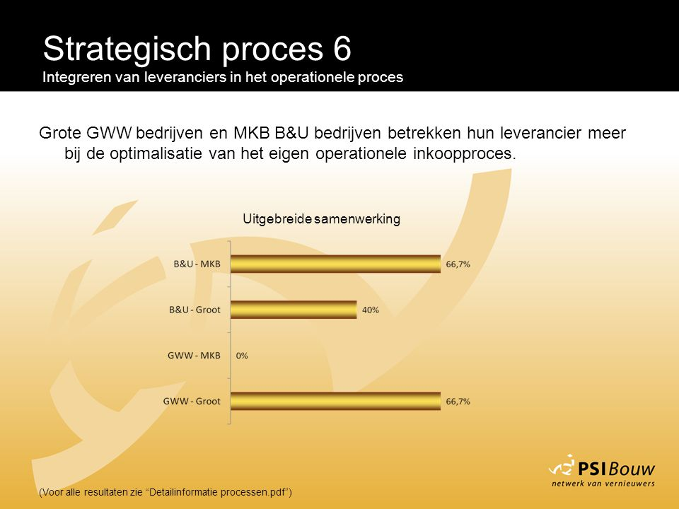 Strategisch proces 6 Integreren van leveranciers in het operationele proces.