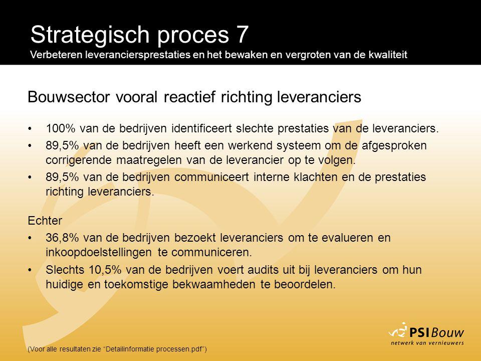 Strategisch proces 7 Bouwsector vooral reactief richting leveranciers