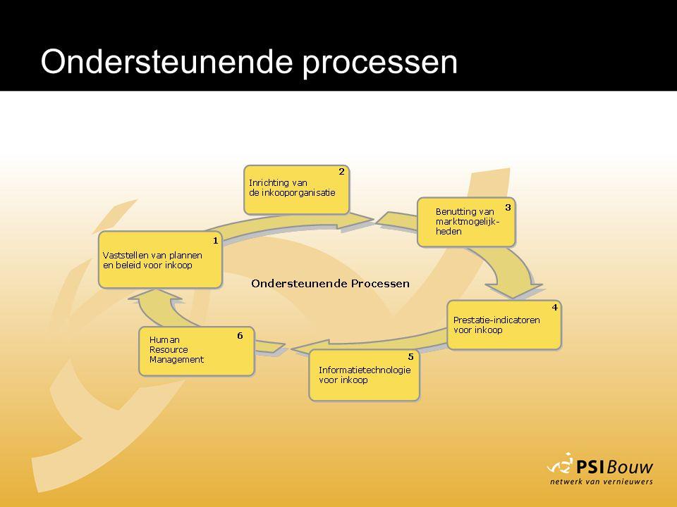 Ondersteunende processen