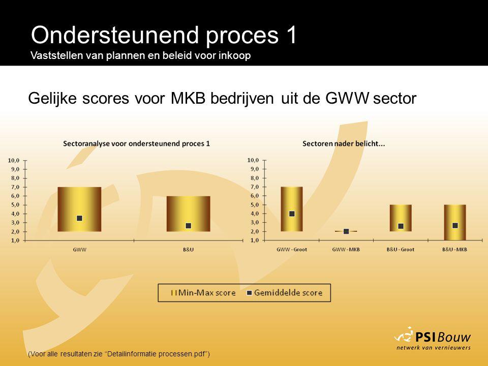 Ondersteunend proces 1 Vaststellen van plannen en beleid voor inkoop. Gelijke scores voor MKB bedrijven uit de GWW sector.