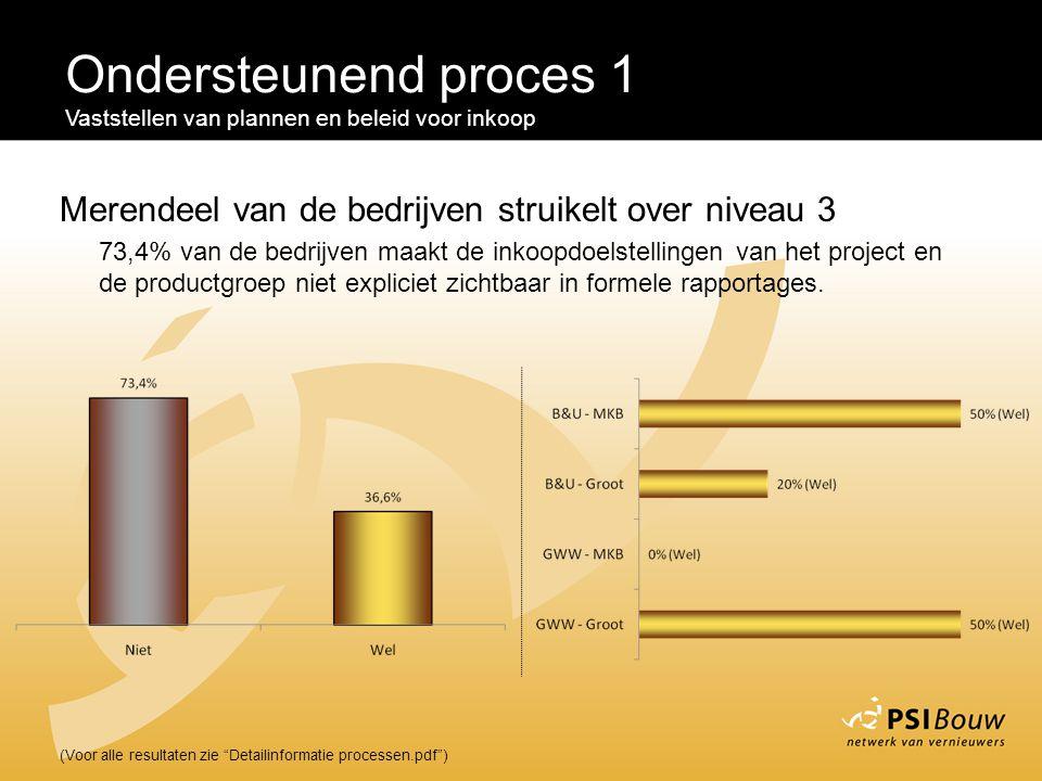 Ondersteunend proces 1 Vaststellen van plannen en beleid voor inkoop. Merendeel van de bedrijven struikelt over niveau 3.