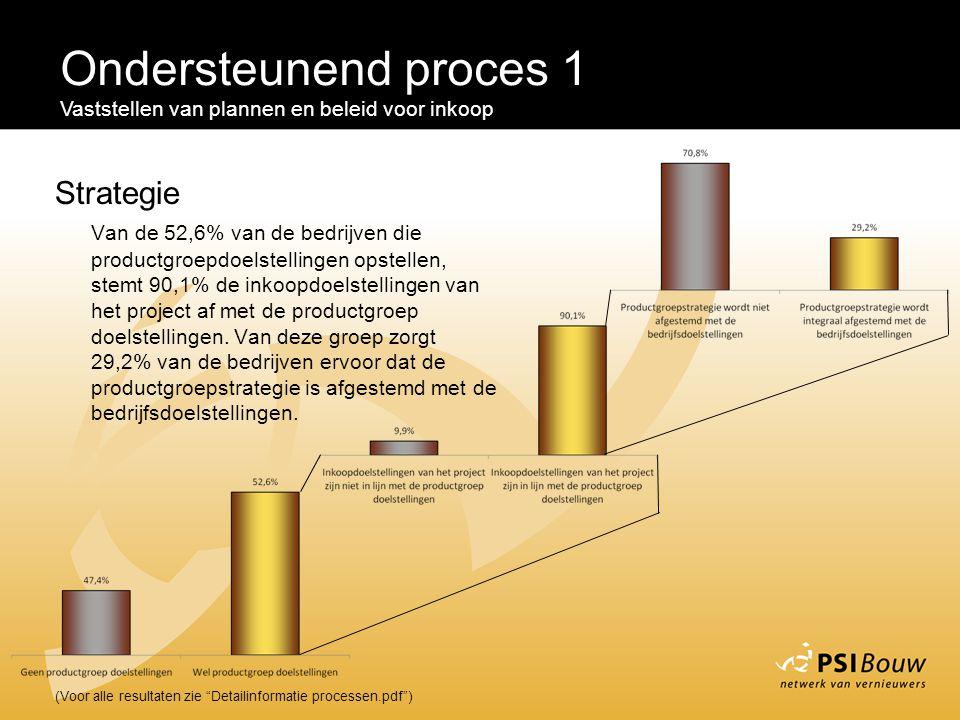 Ondersteunend proces 1 Strategie