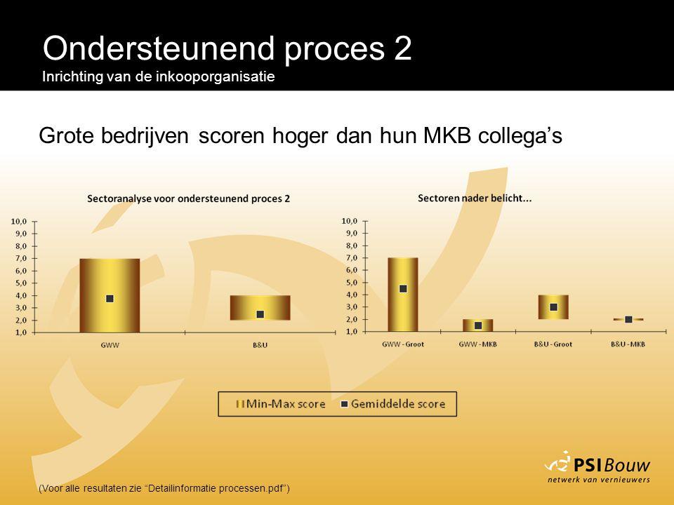 Ondersteunend proces 2 Inrichting van de inkooporganisatie. Grote bedrijven scoren hoger dan hun MKB collega's.