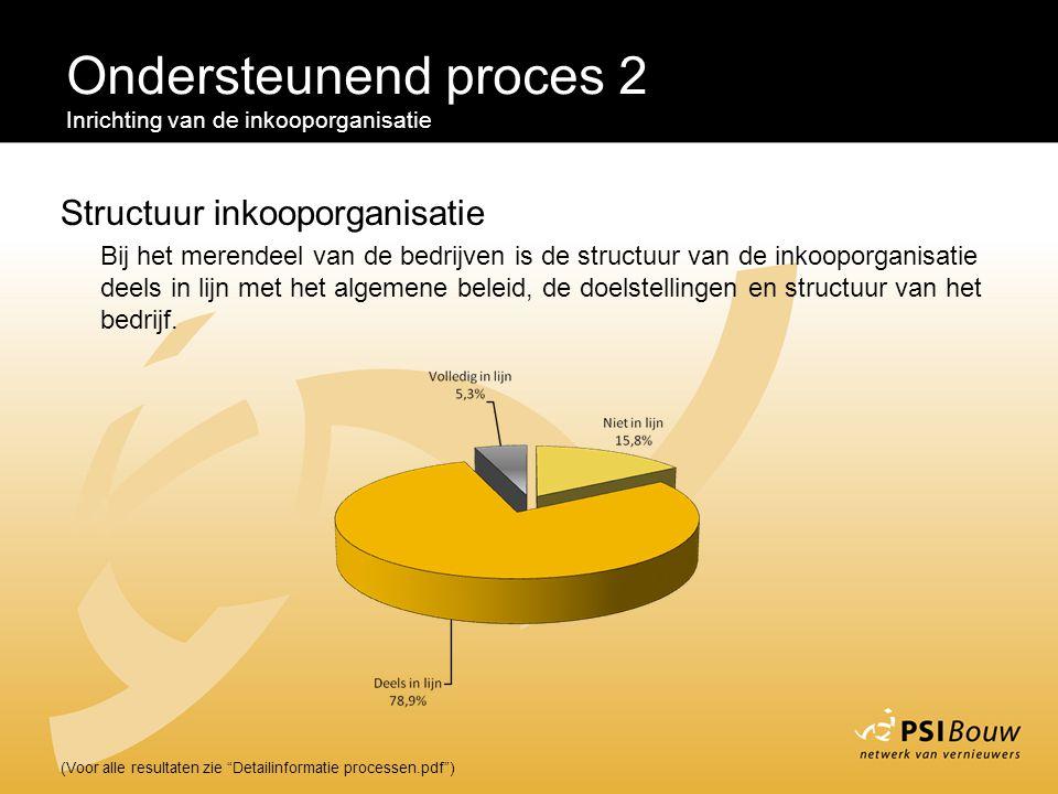Ondersteunend proces 2 Structuur inkooporganisatie