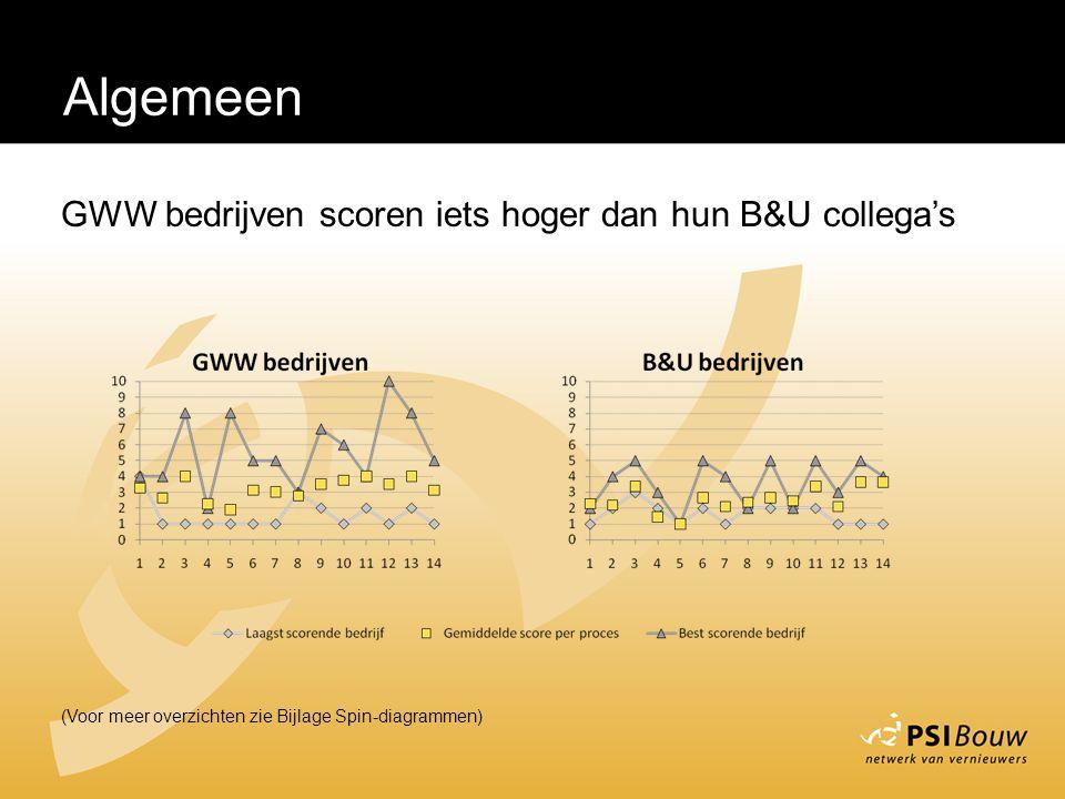 Algemeen GWW bedrijven scoren iets hoger dan hun B&U collega's