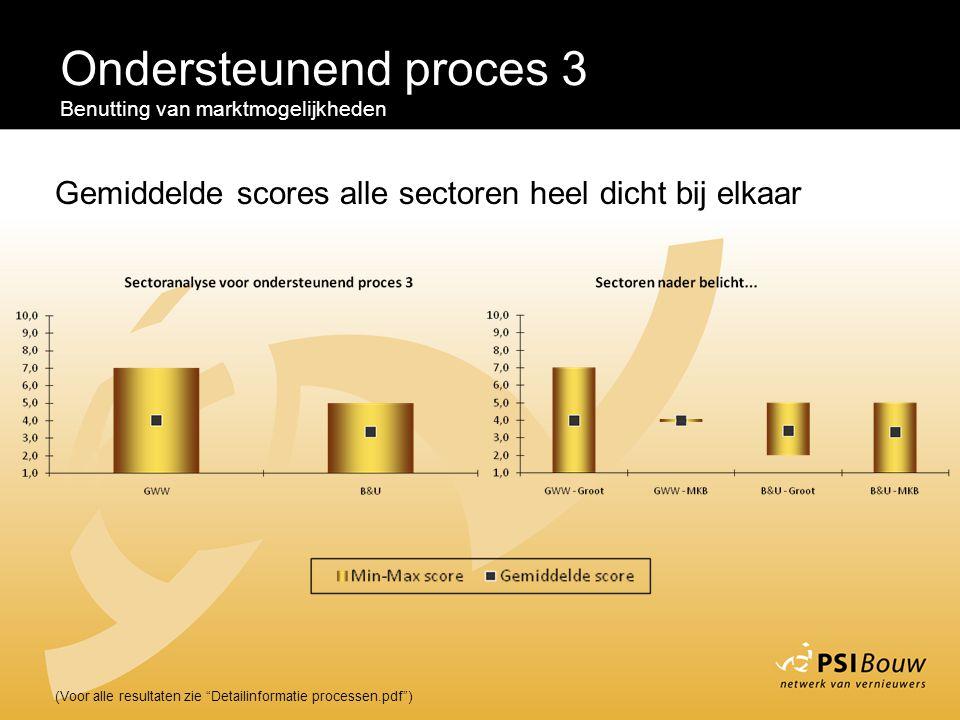 Ondersteunend proces 3 Benutting van marktmogelijkheden. Gemiddelde scores alle sectoren heel dicht bij elkaar.