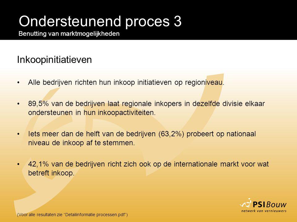 Ondersteunend proces 3 Inkoopinitiatieven