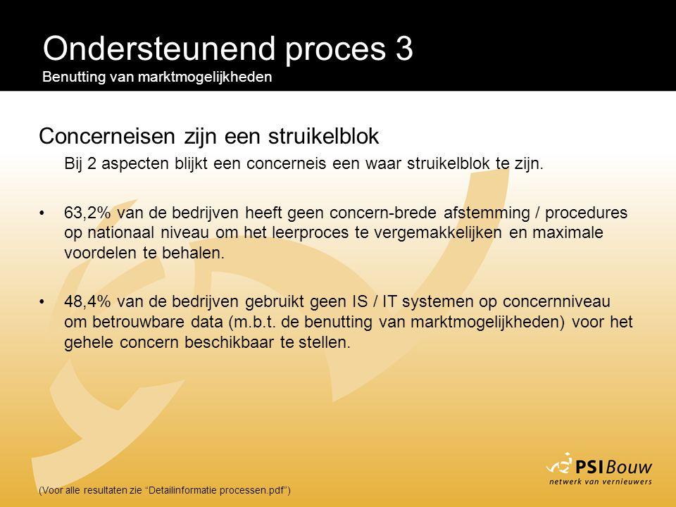 Ondersteunend proces 3 Concerneisen zijn een struikelblok