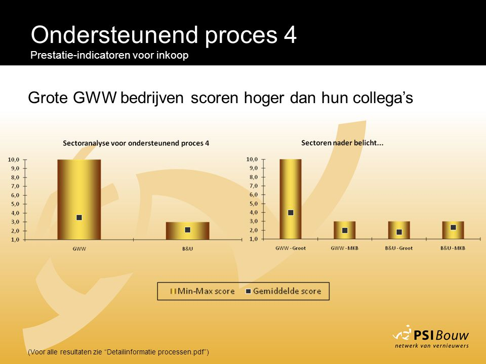 Ondersteunend proces 4 Prestatie-indicatoren voor inkoop. Grote GWW bedrijven scoren hoger dan hun collega's.