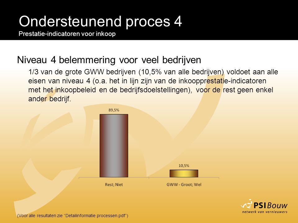 Ondersteunend proces 4 Niveau 4 belemmering voor veel bedrijven