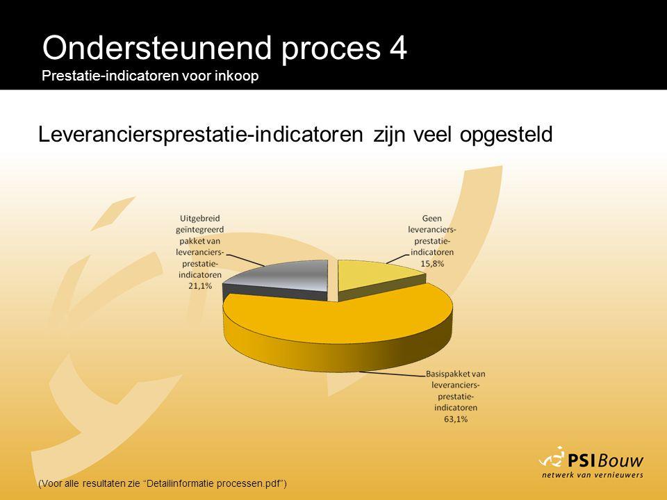 Ondersteunend proces 4 Prestatie-indicatoren voor inkoop. Leveranciersprestatie-indicatoren zijn veel opgesteld.