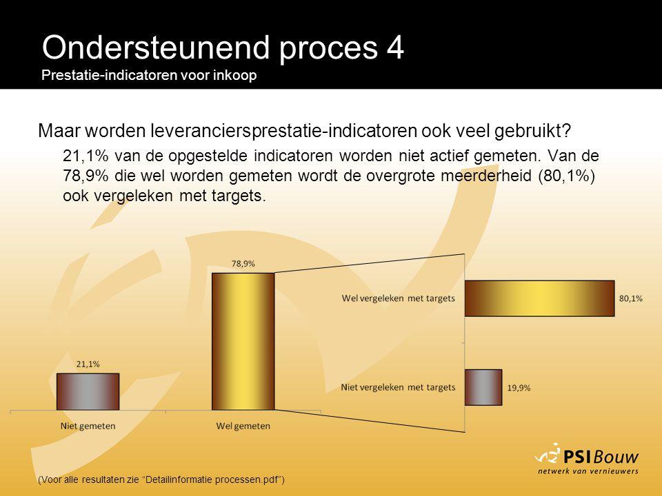Ondersteunend proces 4 Prestatie-indicatoren voor inkoop. Maar worden leveranciersprestatie-indicatoren ook veel gebruikt