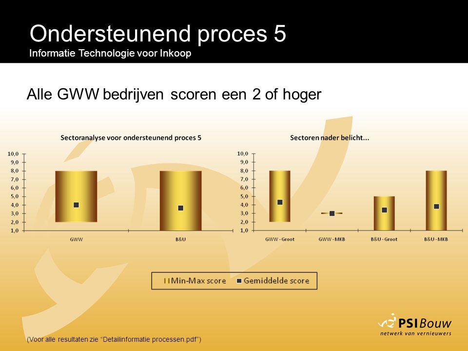 Ondersteunend proces 5 Alle GWW bedrijven scoren een 2 of hoger