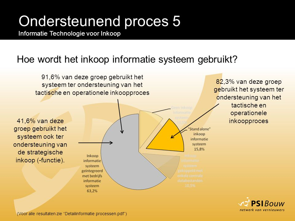 Ondersteunend proces 5 Informatie Technologie voor Inkoop. Hoe wordt het inkoop informatie systeem gebruikt