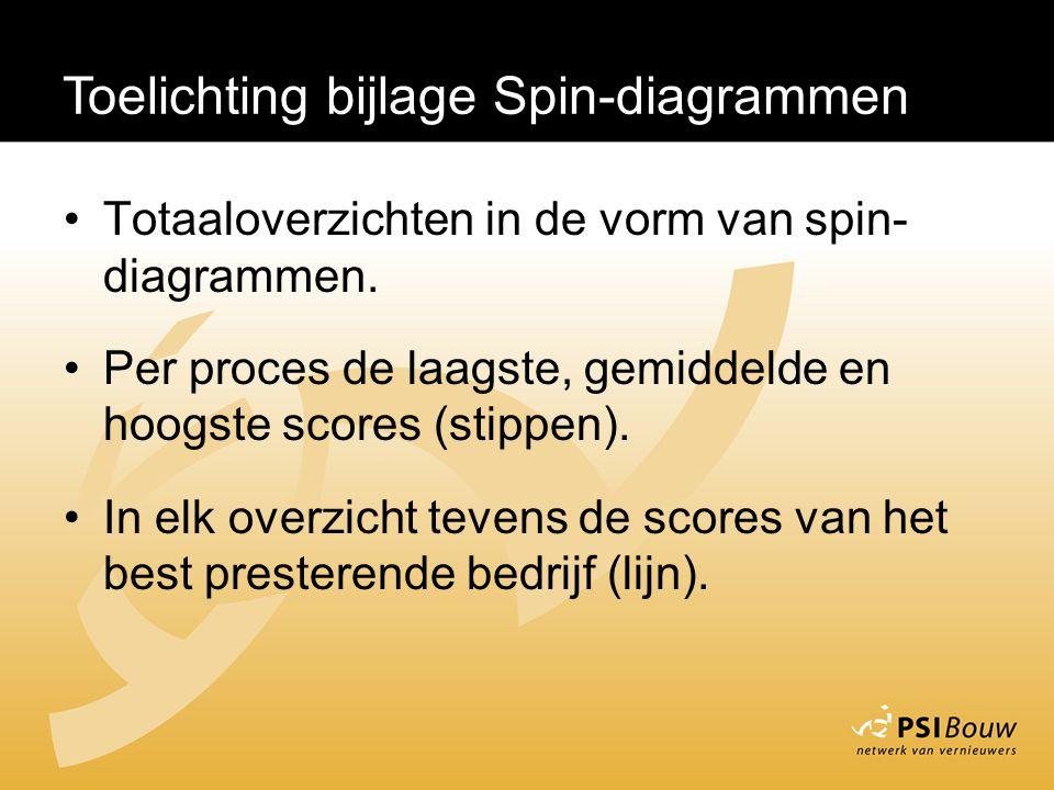 Toelichting bijlage Spin-diagrammen