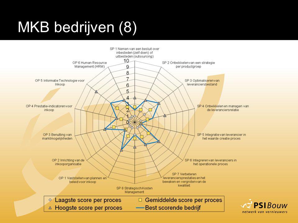 MKB bedrijven (8)