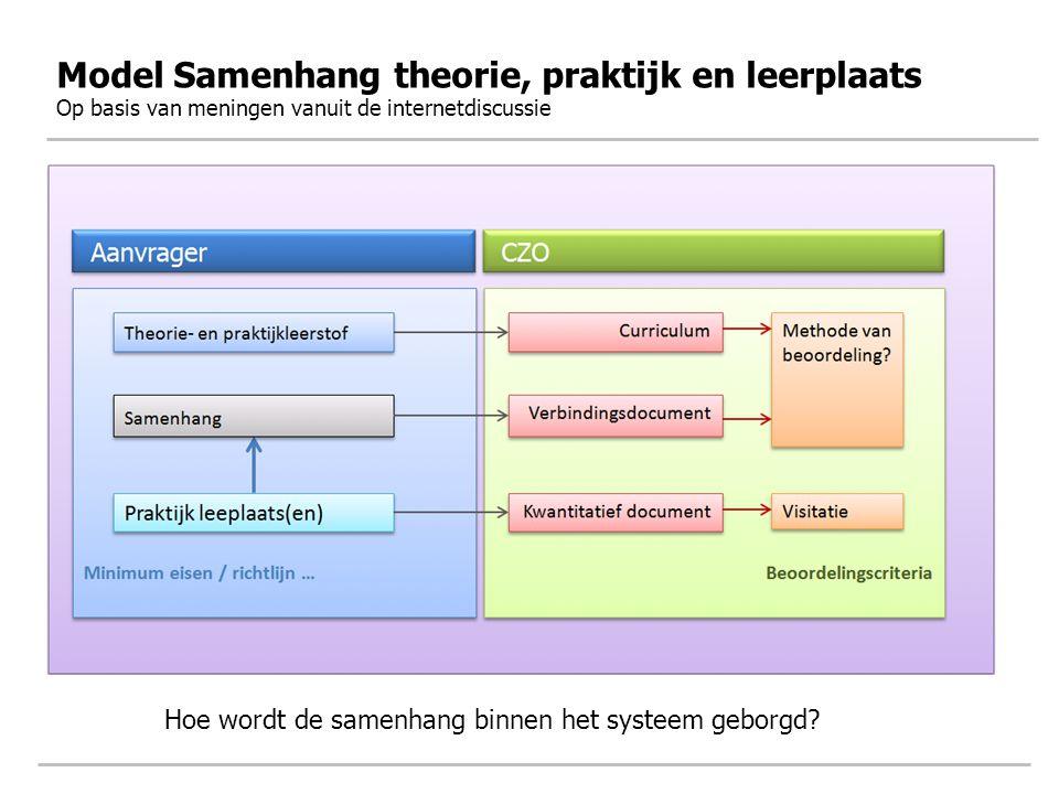 Model Samenhang theorie, praktijk en leerplaats Op basis van meningen vanuit de internetdiscussie