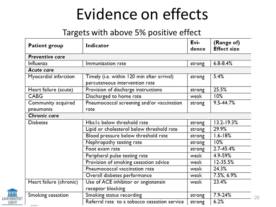 Evidence on effects Targets with above 5% positive effect title