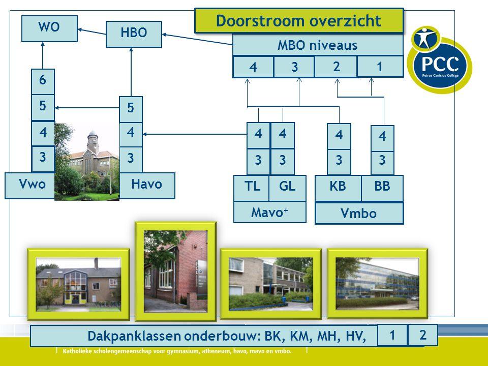 Dakpanklassen onderbouw: BK, KM, MH, HV,