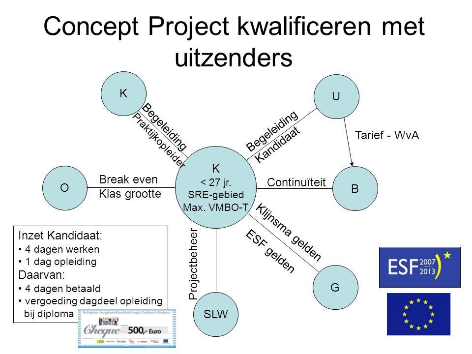 Concept Project kwalificeren met uitzenders