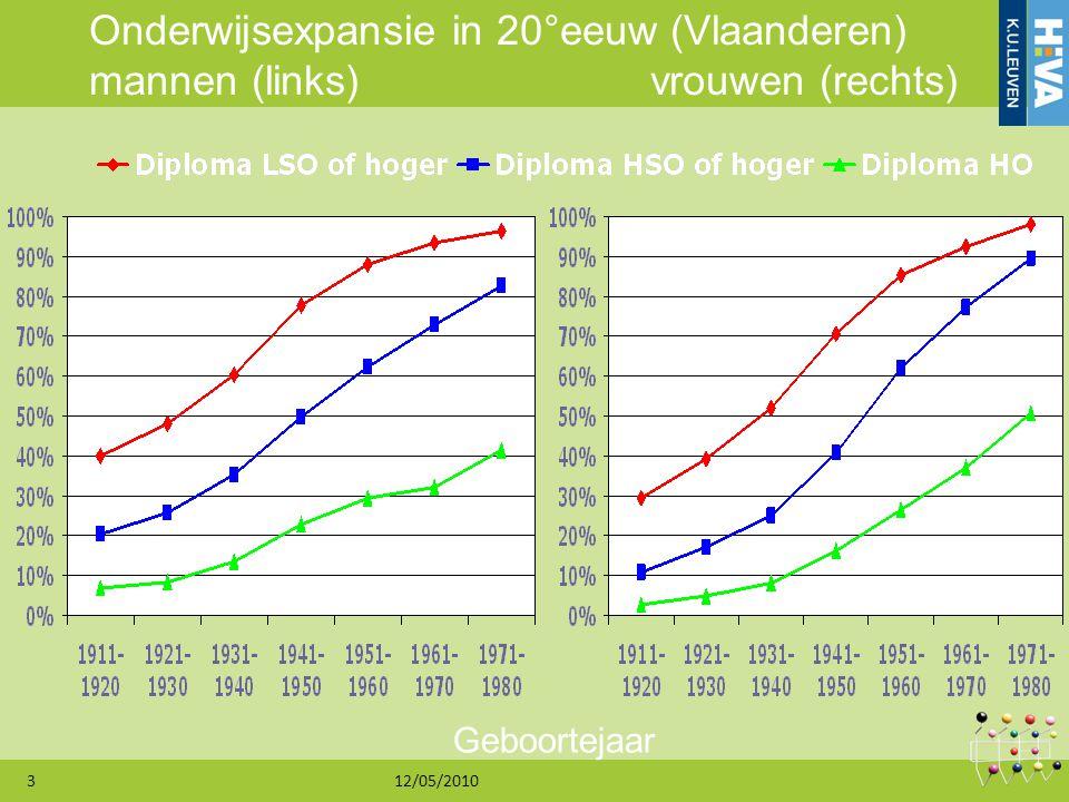 Onderwijsexpansie in 20°eeuw (Vlaanderen) mannen (links) vrouwen (rechts)