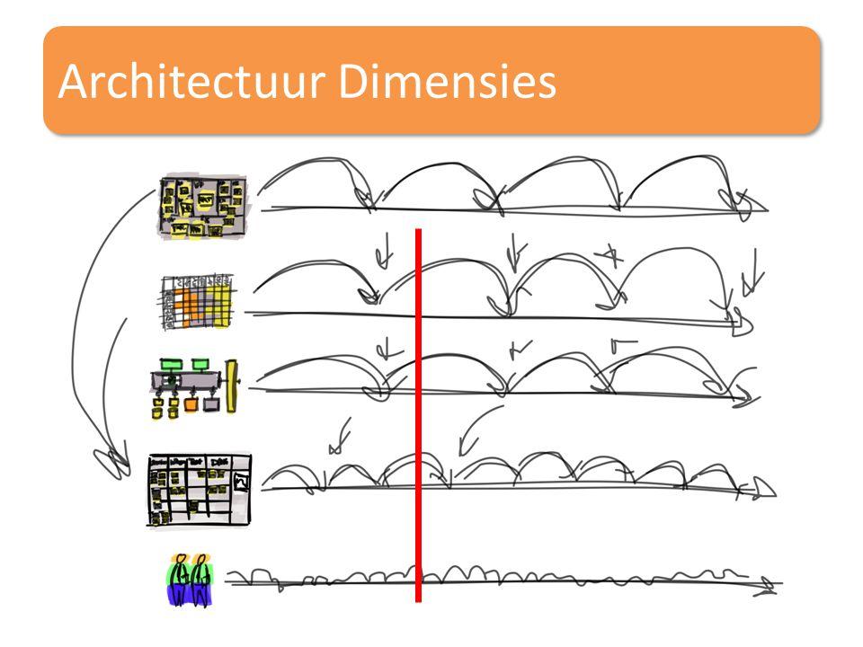 Architectuur Dimensies