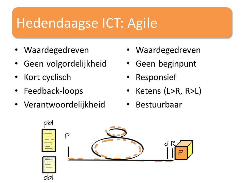 Hedendaagse ICT: Agile