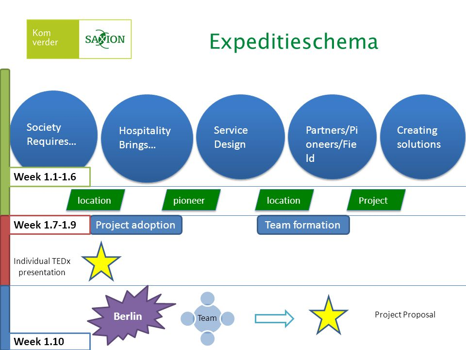 Expeditieschema Society Requires… Hospitality Brings… Service Design