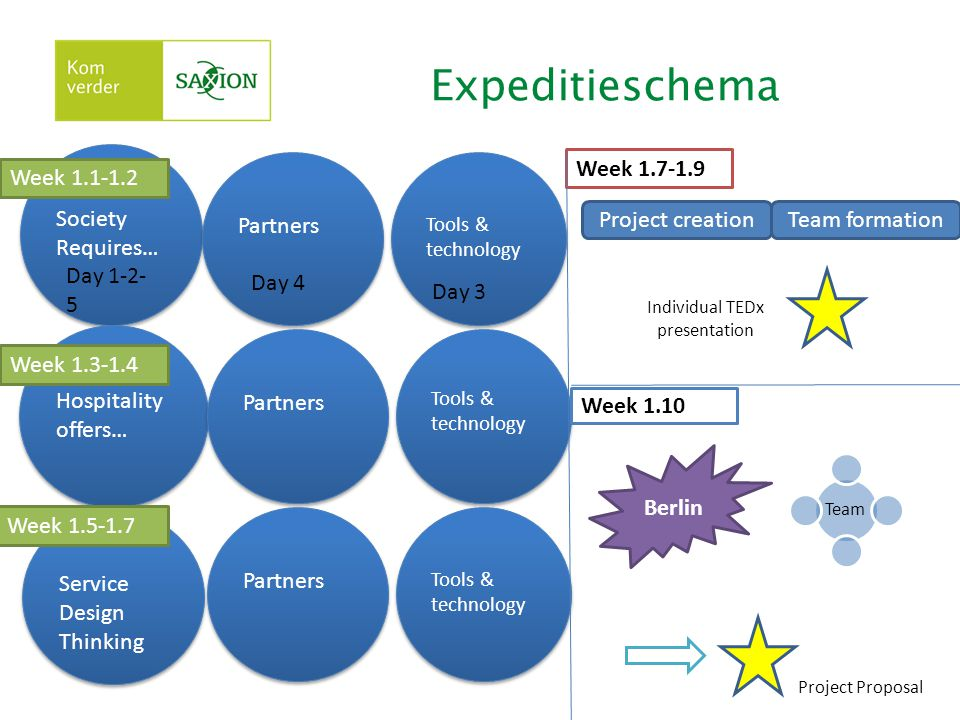 Expeditieschema Society Requires… Partners Week Week