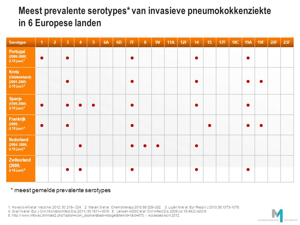 Meest prevalente serotypes