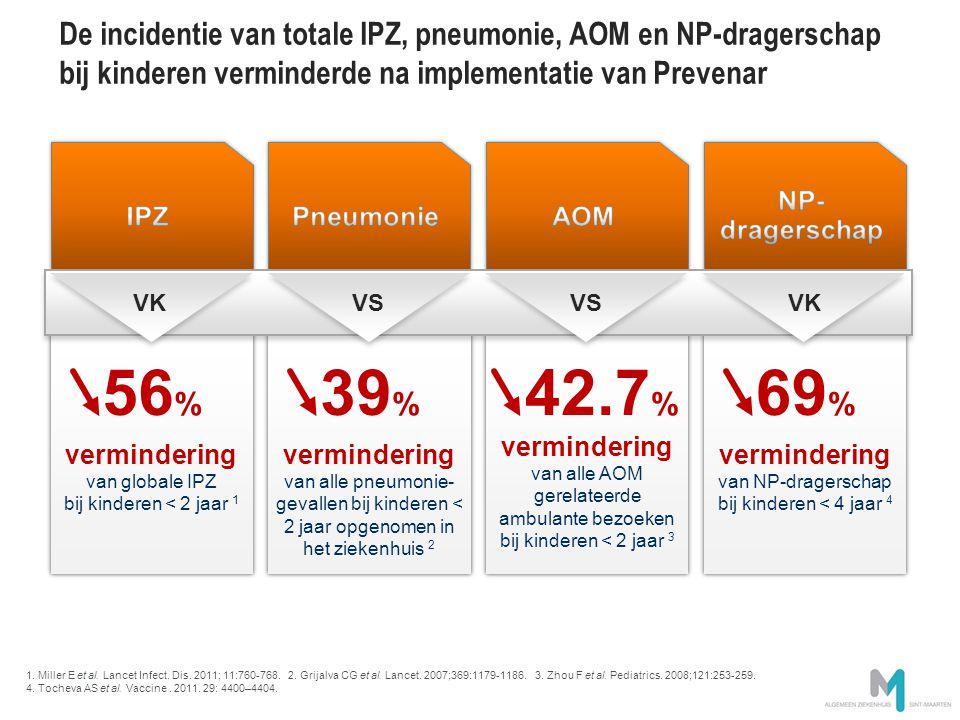 De incidentie van totale IPZ, pneumonie, AOM en NP-dragerschap bij kinderen verminderde na implementatie van Prevenar