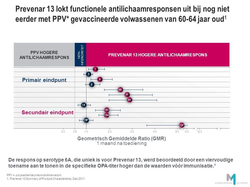Prevenar 13 lokt functionele antilichaamresponsen uit bij nog niet eerder met PPV* gevaccineerde volwassenen van 60-64 jaar oud1