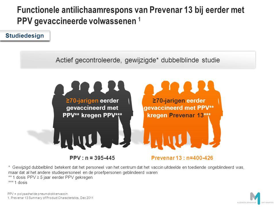 Functionele antilichaamrespons van Prevenar 13 bij eerder met PPV gevaccineerde volwassenen 1