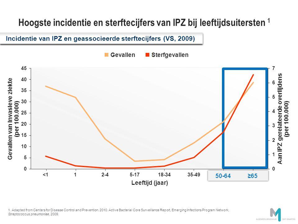Hoogste incidentie en sterftecijfers van IPZ bij leeftijdsuitersten 1
