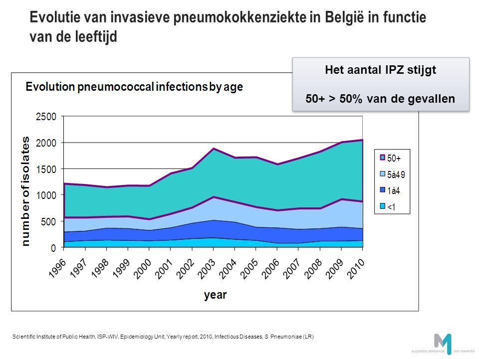 Evolutie van invasieve pneumokokkenziekte in België in functie van de leeftijd