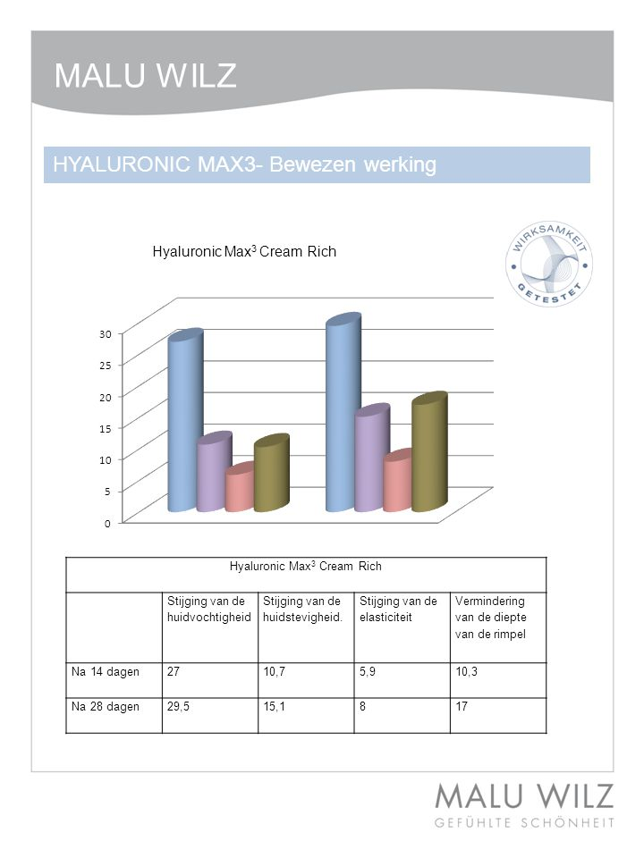 Hyaluronic Max3 Cream Rich