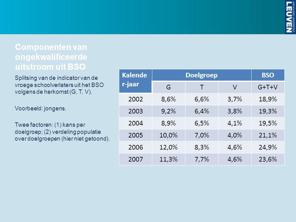 Componenten van ongekwalificeerde uitstroom uit BSO
