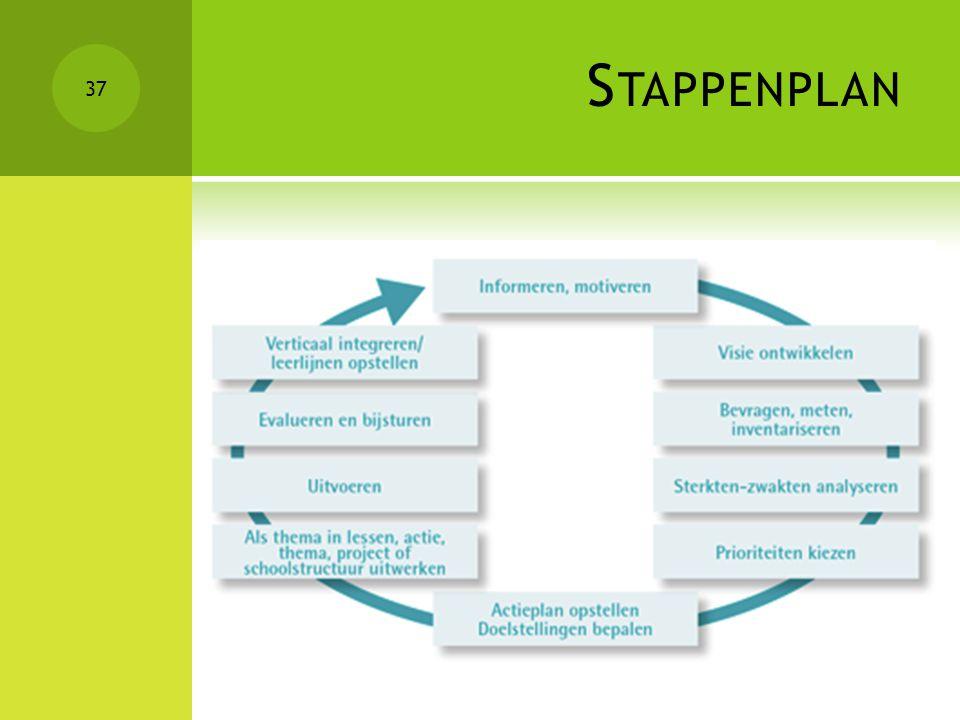 Stappenplan Obv de besproken voordelen kozen we voor: