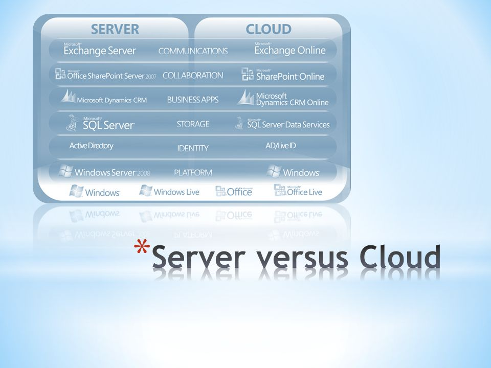 Server versus Cloud