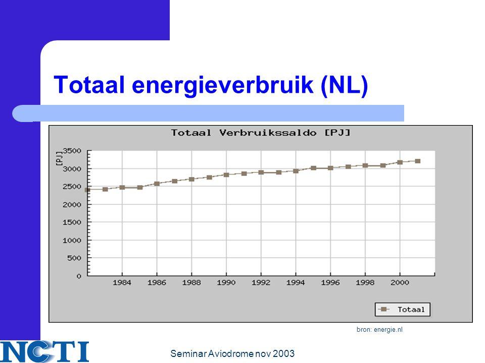Totaal energieverbruik (NL)