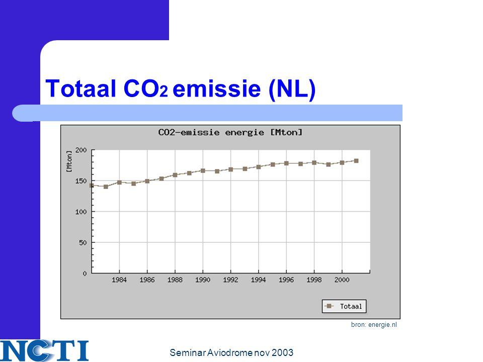 Totaal CO2 emissie (NL) bron: energie.nl Seminar Aviodrome nov 2003