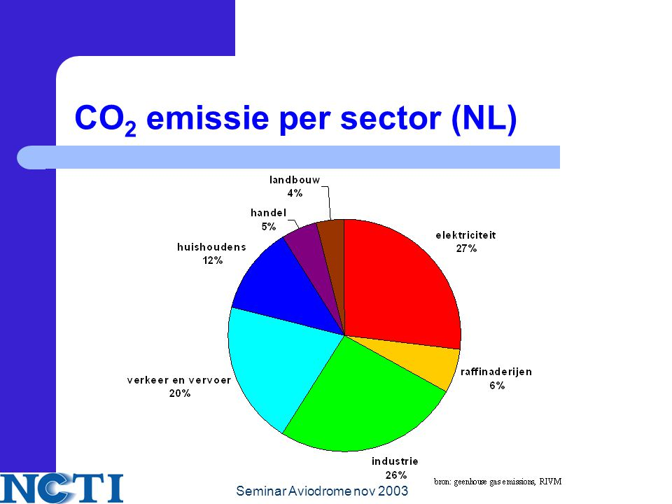 CO2 emissie per sector (NL)