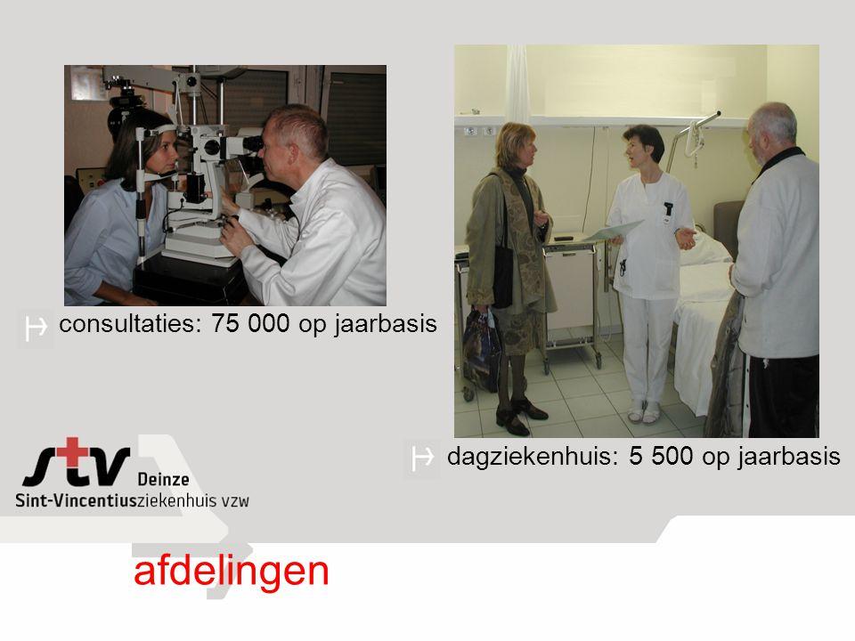 afdelingen consultaties: 75 000 op jaarbasis
