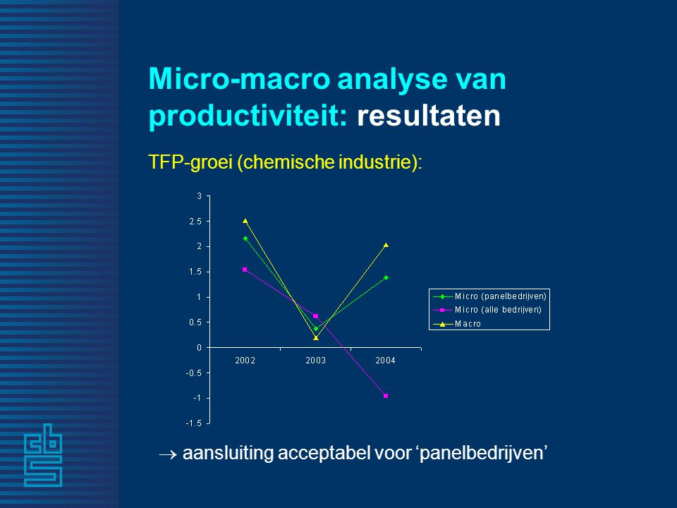 Micro-macro analyse van productiviteit: resultaten