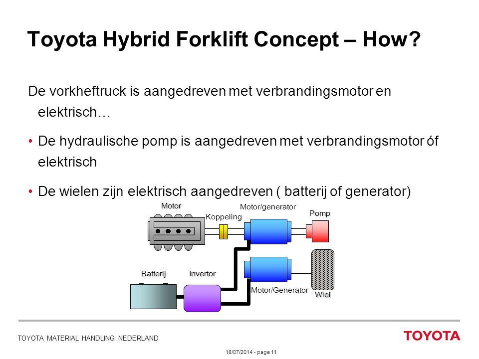 Toyota Hybrid Forklift Concept – How