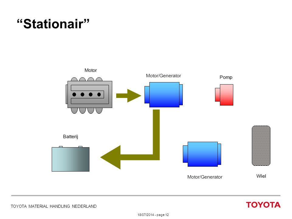 Stationair Motor Motor/Generator Pomp Batterij Wiel Motor/Generator