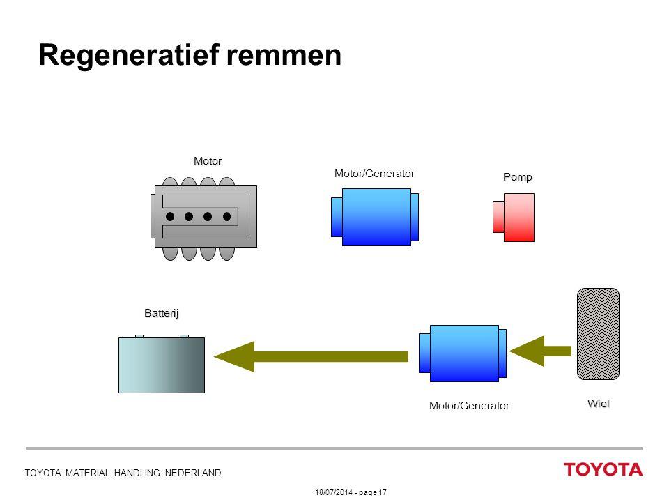 Regeneratief remmen Motor Motor/Generator Pomp Batterij Wiel