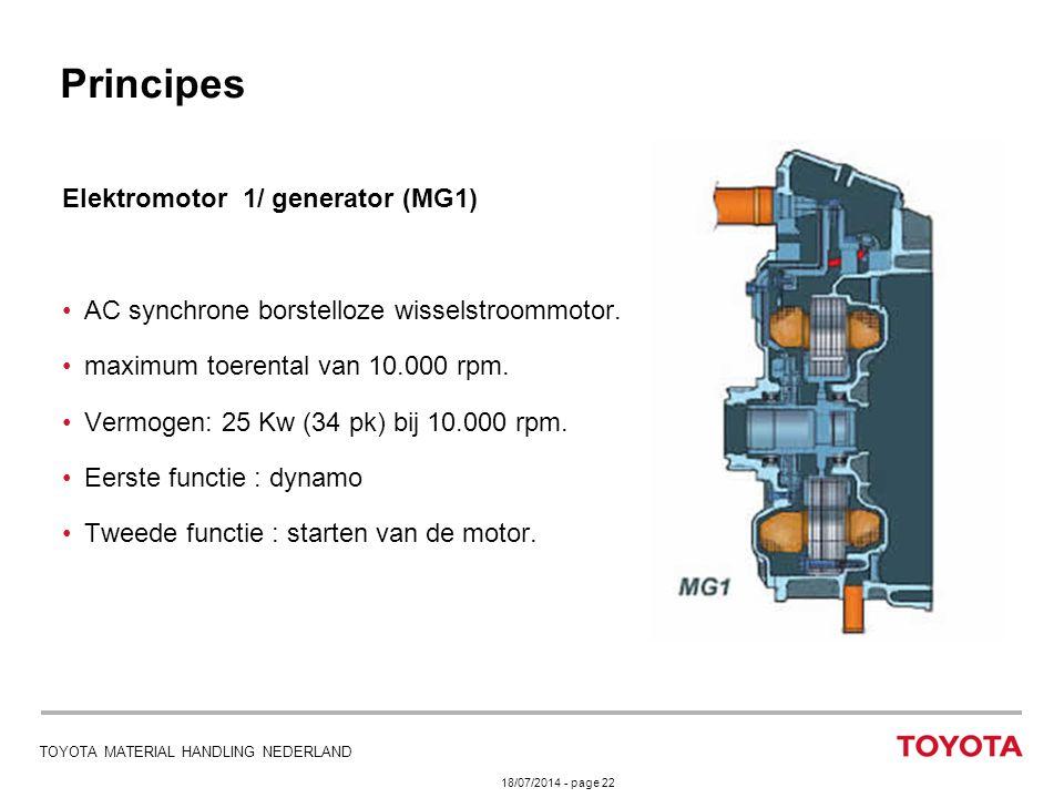 Principes Elektromotor 1/ generator (MG1)