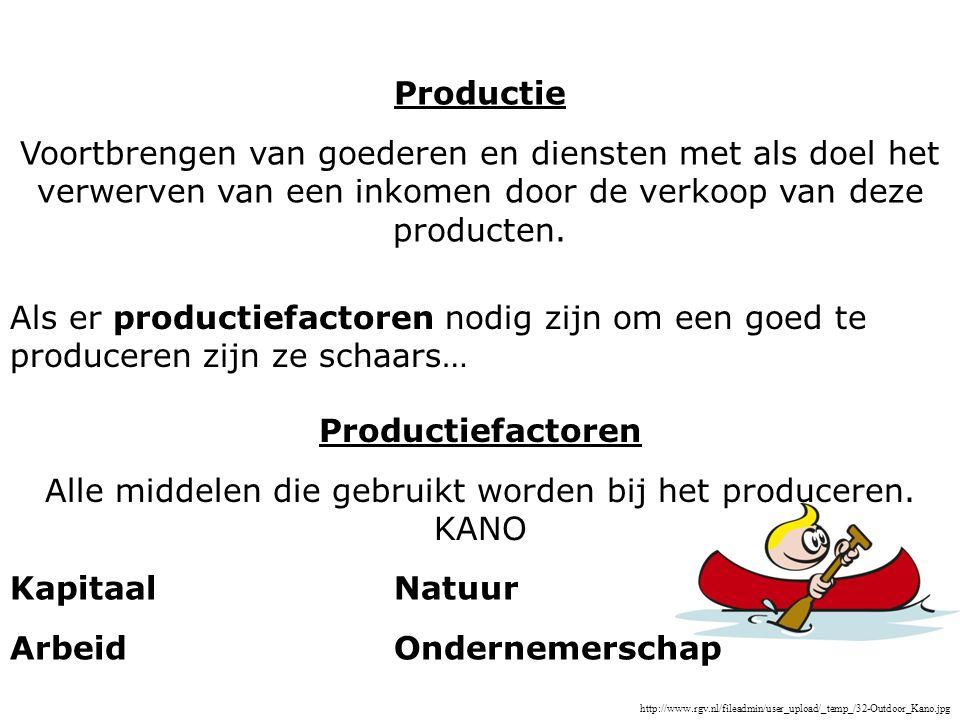 Alle middelen die gebruikt worden bij het produceren. KANO